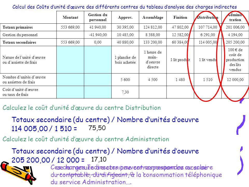 Totaux secondaire (du centre) / Nombre d'unités d'oeuvre