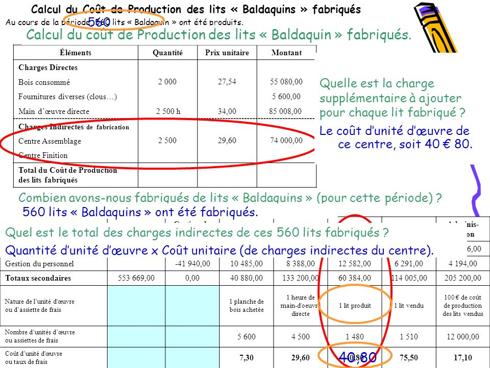 Calcul du Coût de Production des lits « Baldaquins » fabriqués