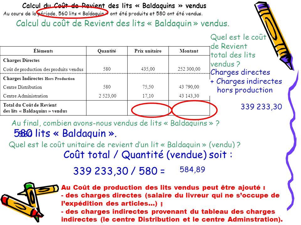 Calcul du Coût de Revient des lits « Baldaquins » vendus