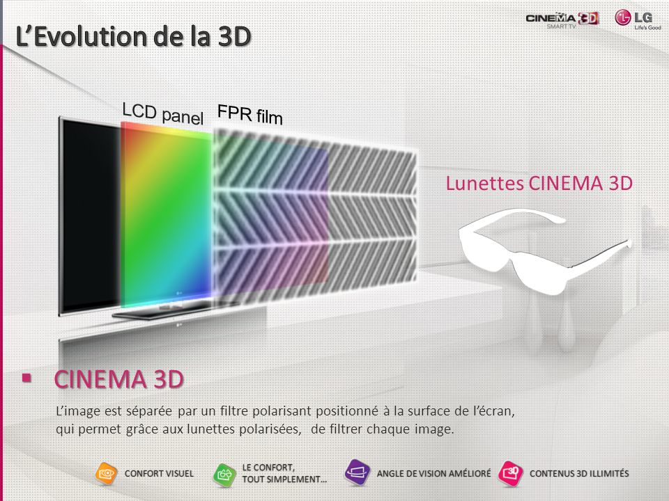 L'Evolution de la 3D CINEMA 3D Lunettes CINEMA 3D