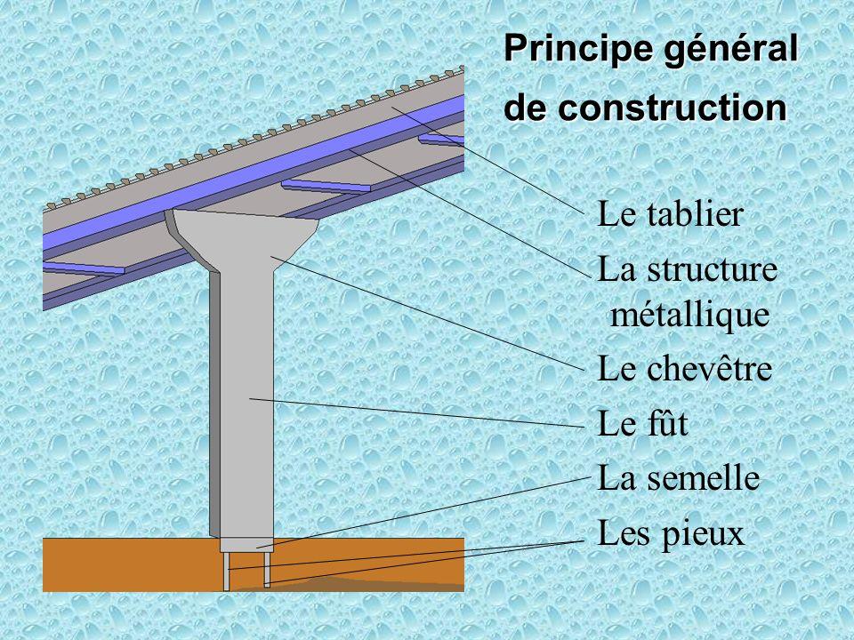 Principe général de construction