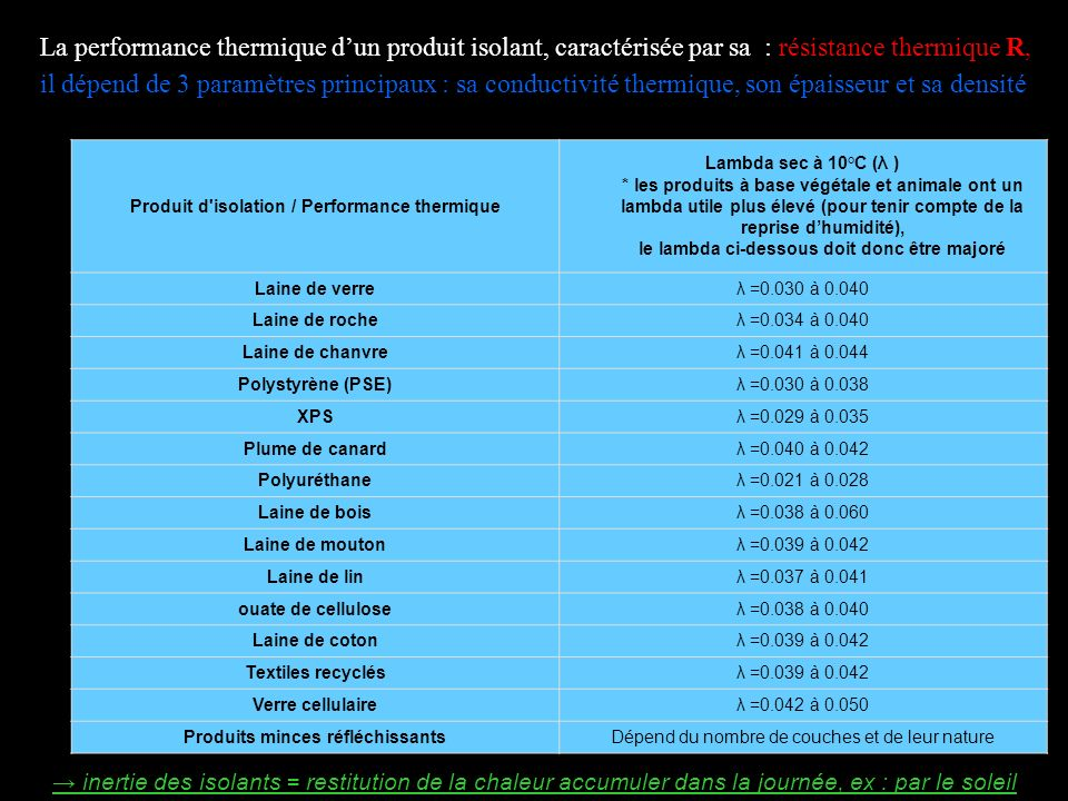 Produit d isolation / Performance thermique