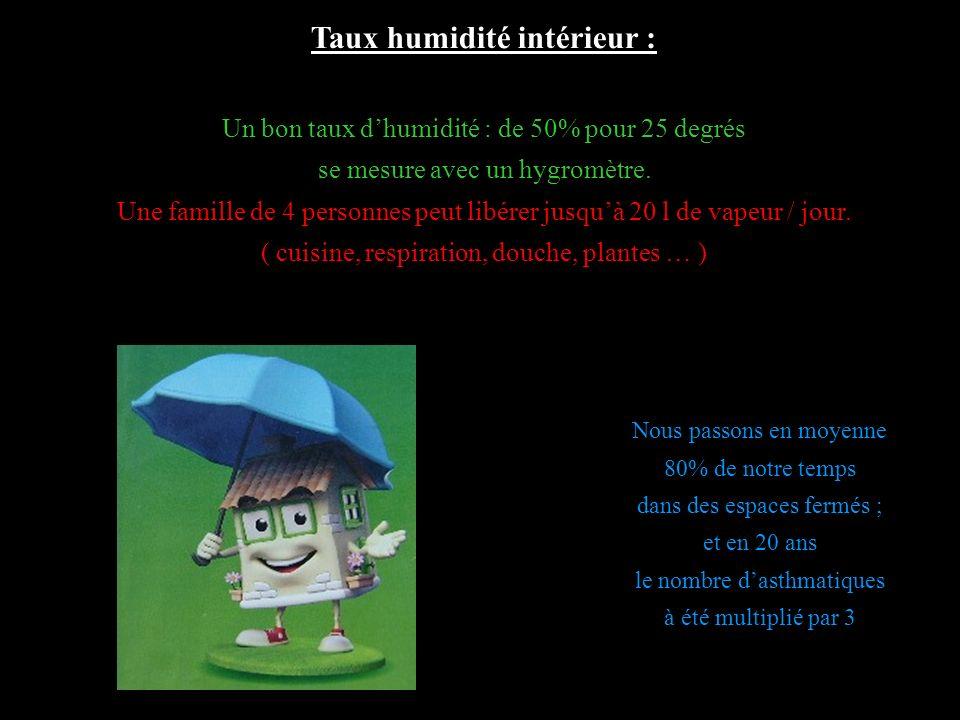 Taux humidité intérieur :