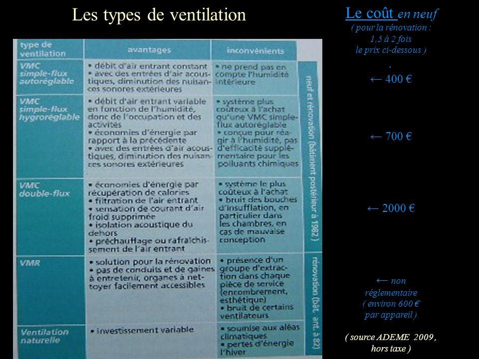 Les types de ventilation
