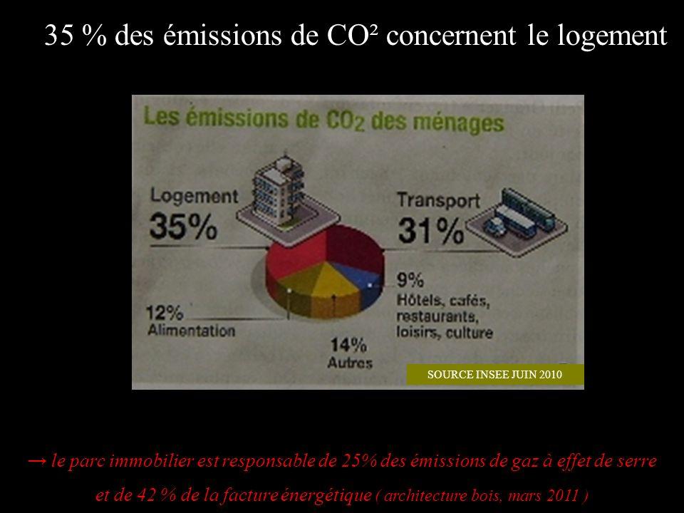 35 % des émissions de CO² concernent le logement