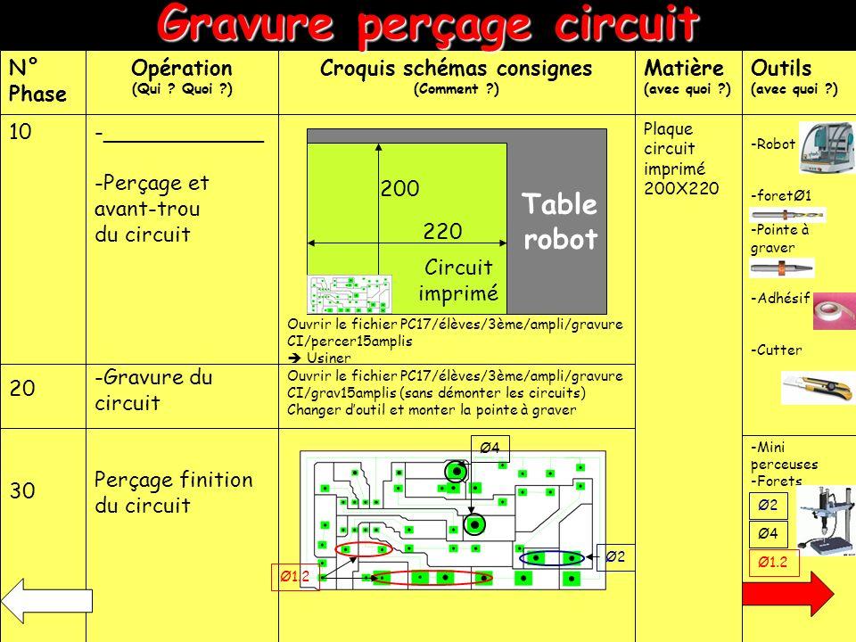 Gravure perçage circuit