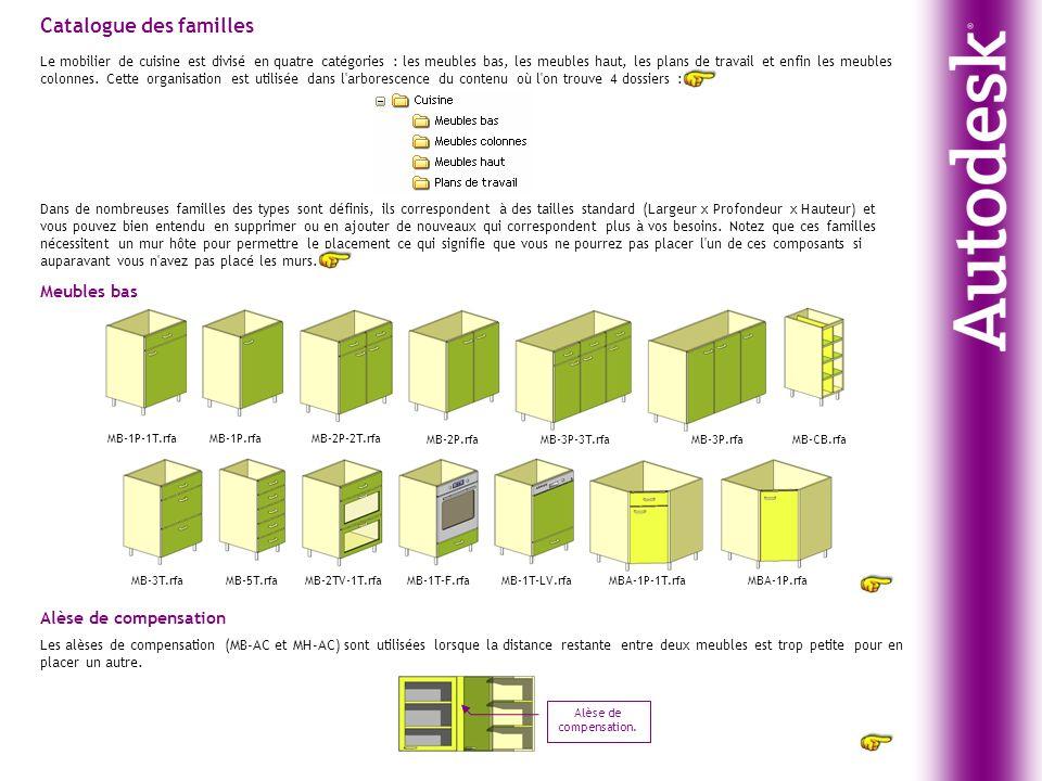 interesting catalogue des familles with distance plan de travail meuble haut. Black Bedroom Furniture Sets. Home Design Ideas