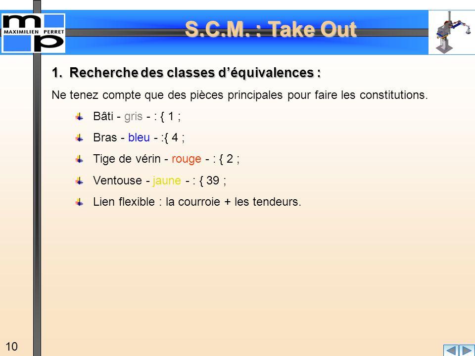Recherche des classes d'équivalences :