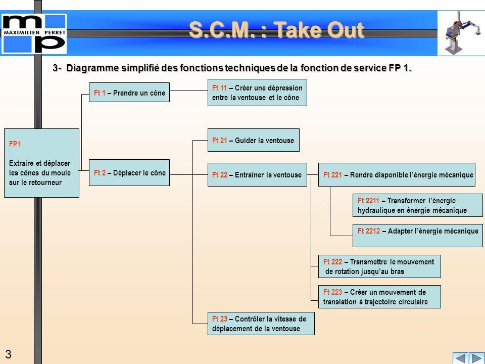3- Diagramme simplifié des fonctions techniques de la fonction de service FP 1.