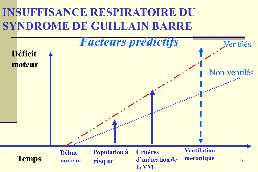 INSUFFISANCE RESPIRATOIRE DU SYNDROME DE GUILLAIN BARRE