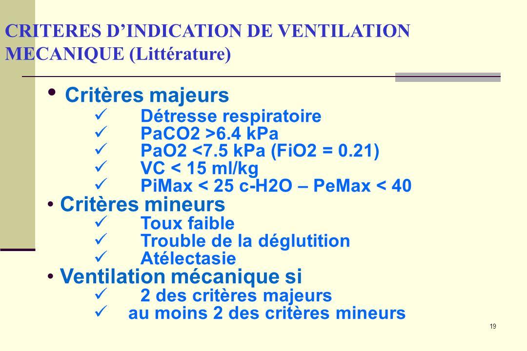Critères majeurs Critères mineurs Ventilation mécanique si