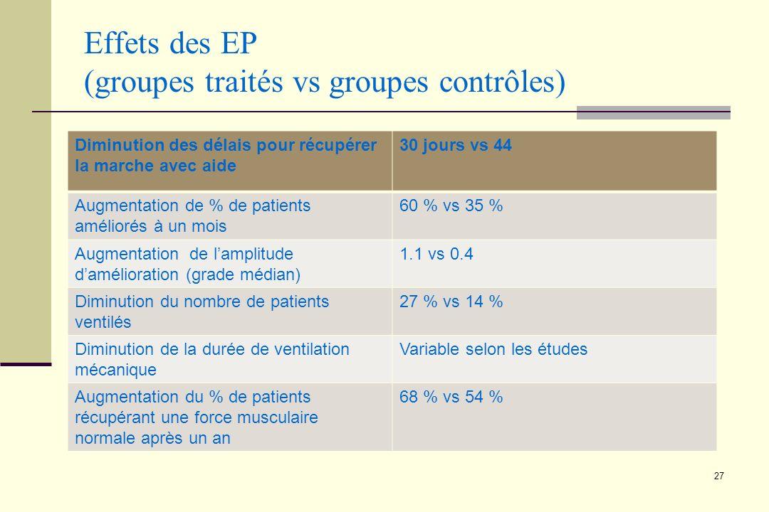 Effets des EP (groupes traités vs groupes contrôles)