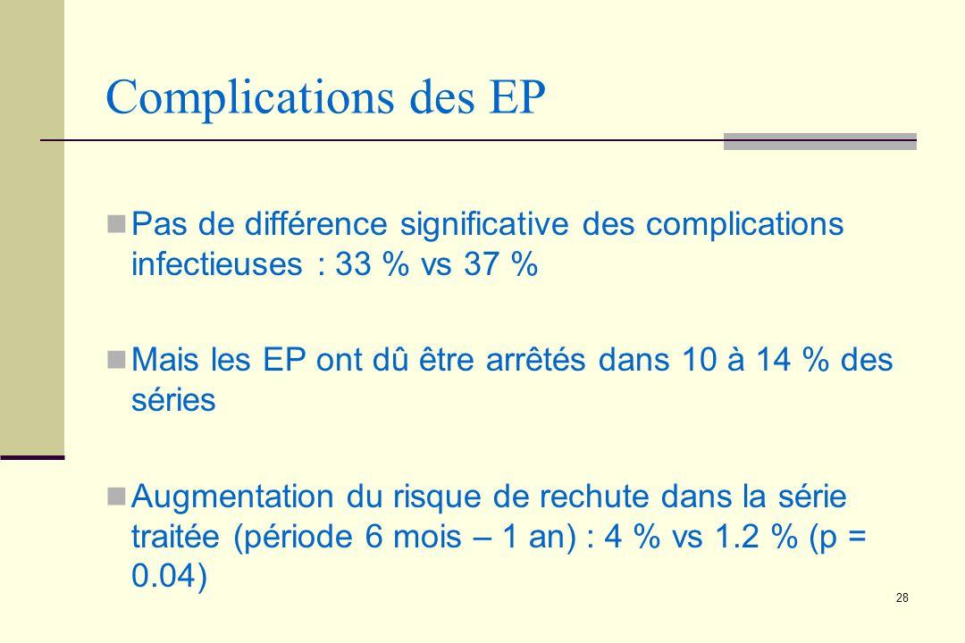 Complications des EP Pas de différence significative des complications infectieuses : 33 % vs 37 %