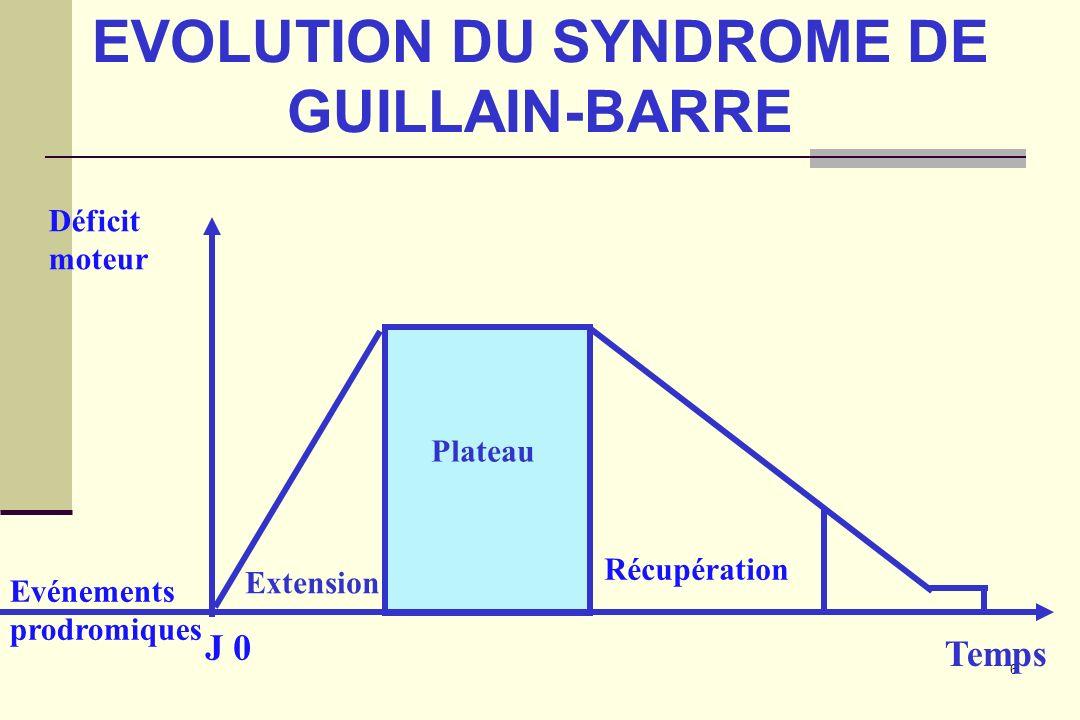 EVOLUTION DU SYNDROME DE GUILLAIN-BARRE
