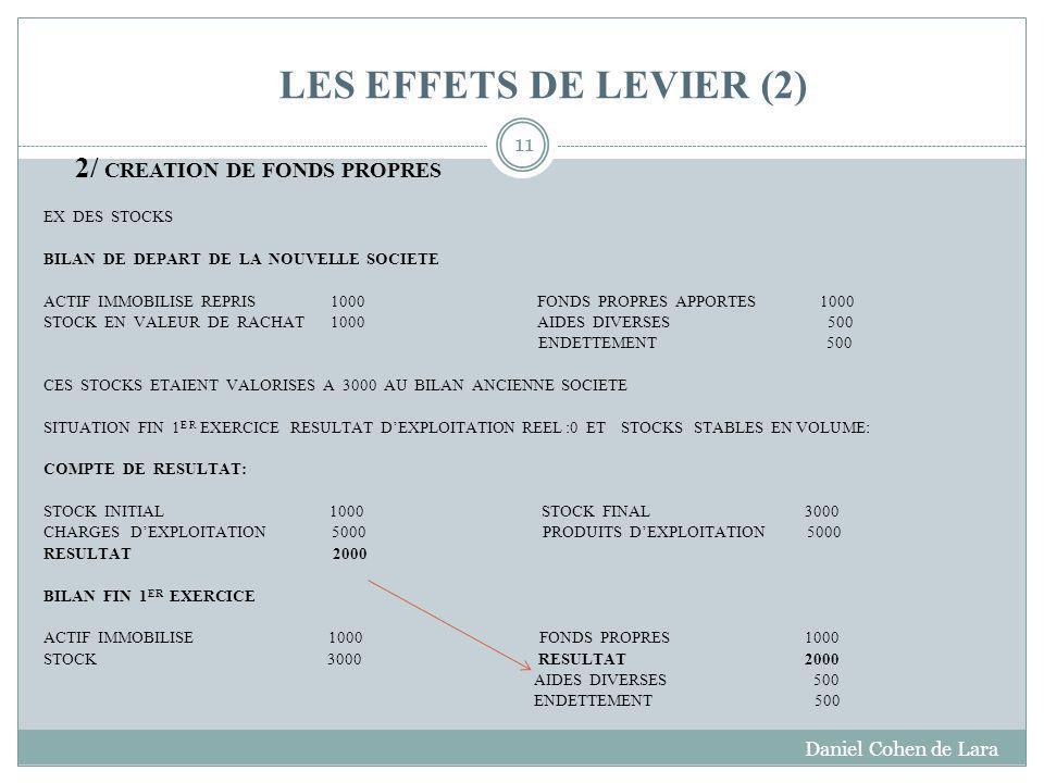LES EFFETS DE LEVIER (2) 2/ CREATION DE FONDS PROPRES
