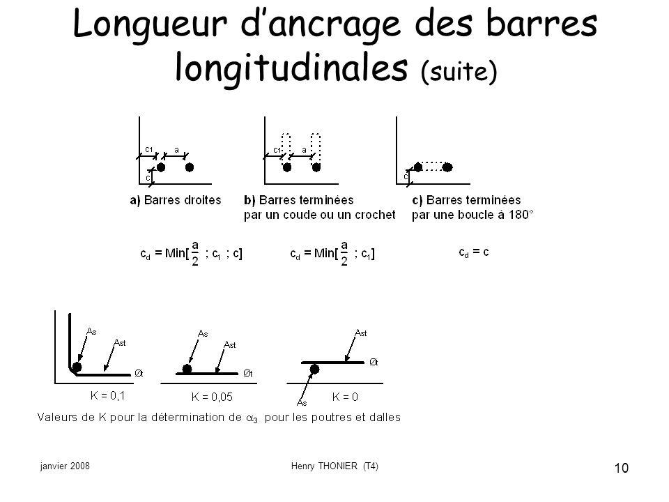 Longueur d'ancrage des barres longitudinales (suite)