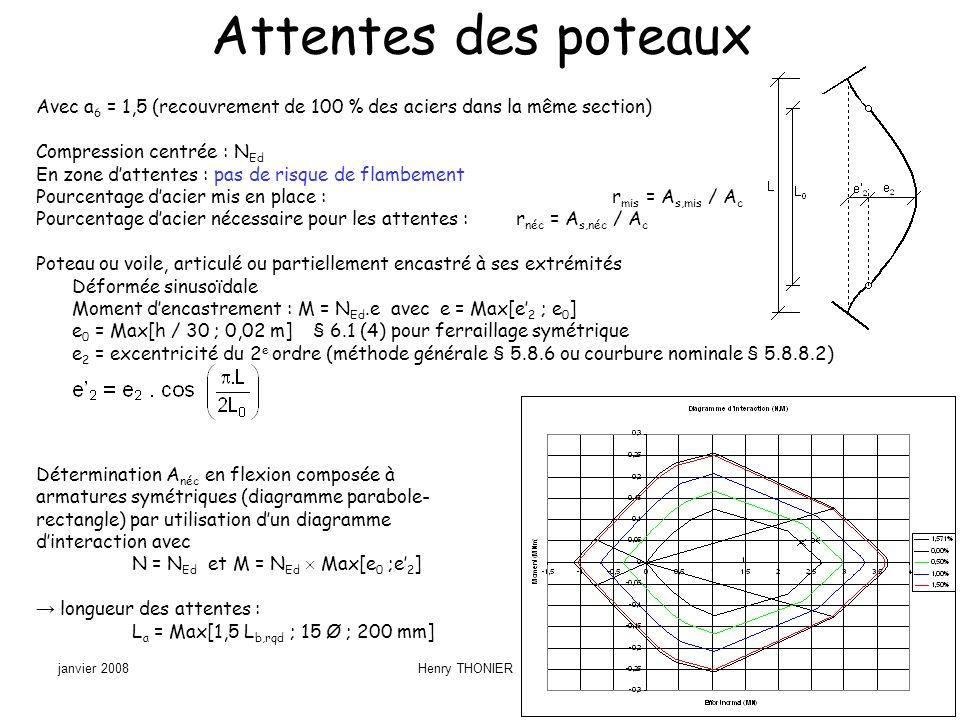 Attentes des poteaux Avec a6 = 1,5 (recouvrement de 100 % des aciers dans la même section) Compression centrée : NEd.