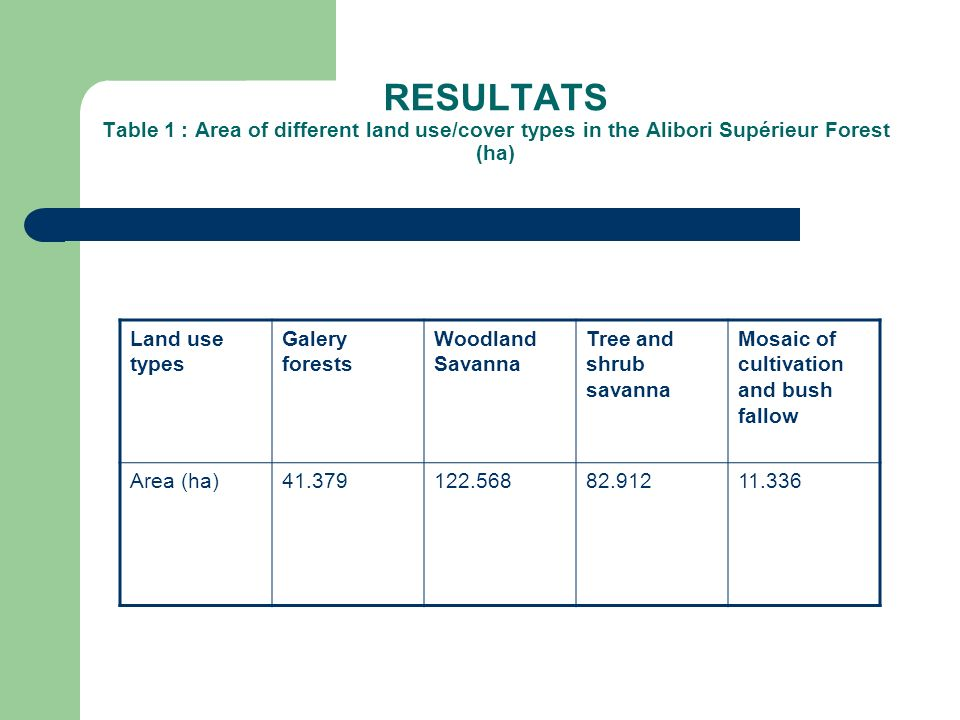 RESULTATS Table 1 : Area of different land use/cover types in the Alibori Supérieur Forest (ha)