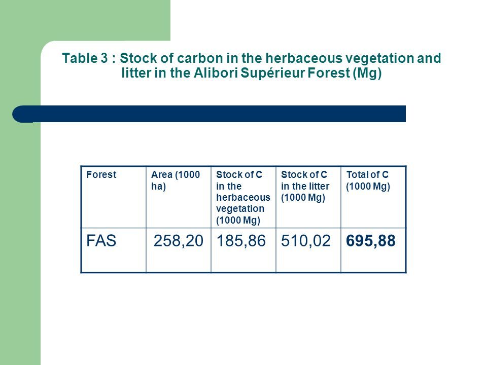 Table 3 : Stock of carbon in the herbaceous vegetation and litter in the Alibori Supérieur Forest (Mg)