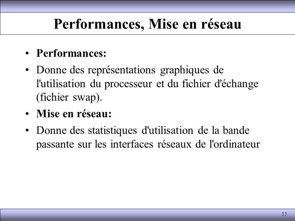 Performances, Mise en réseau