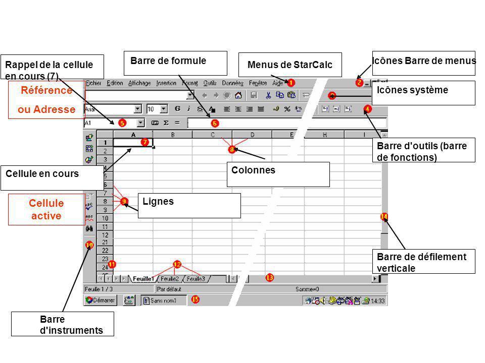 Référence ou Adresse Cellule active