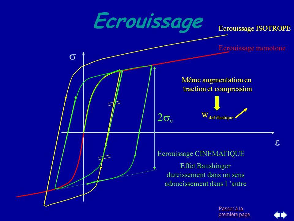 Ecrouissage s 2so e Ecrouissage ISOTROPE Ecrouissage monotone