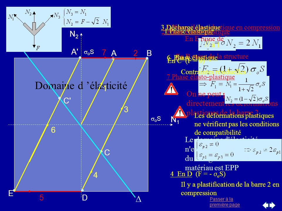 Domaine d 'élasticité // à 1 D E 5