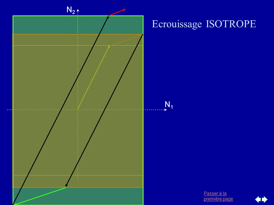 N1 N2 Ecrouissage ISOTROPE
