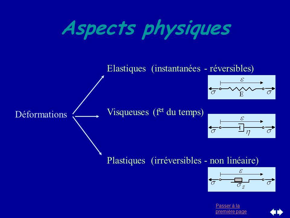 Aspects physiques Elastiques (instantanées - réversibles)