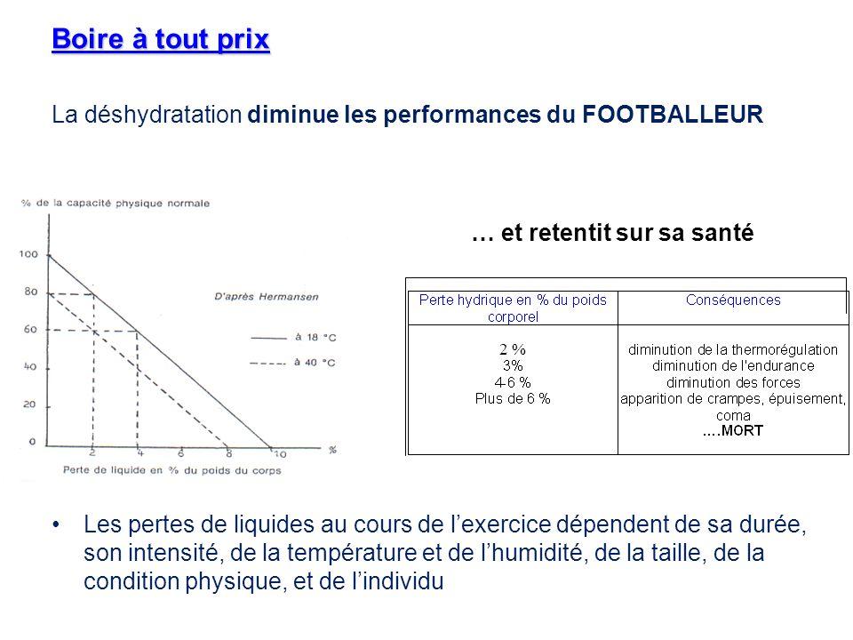 Boire à tout prix La déshydratation diminue les performances du FOOTBALLEUR.