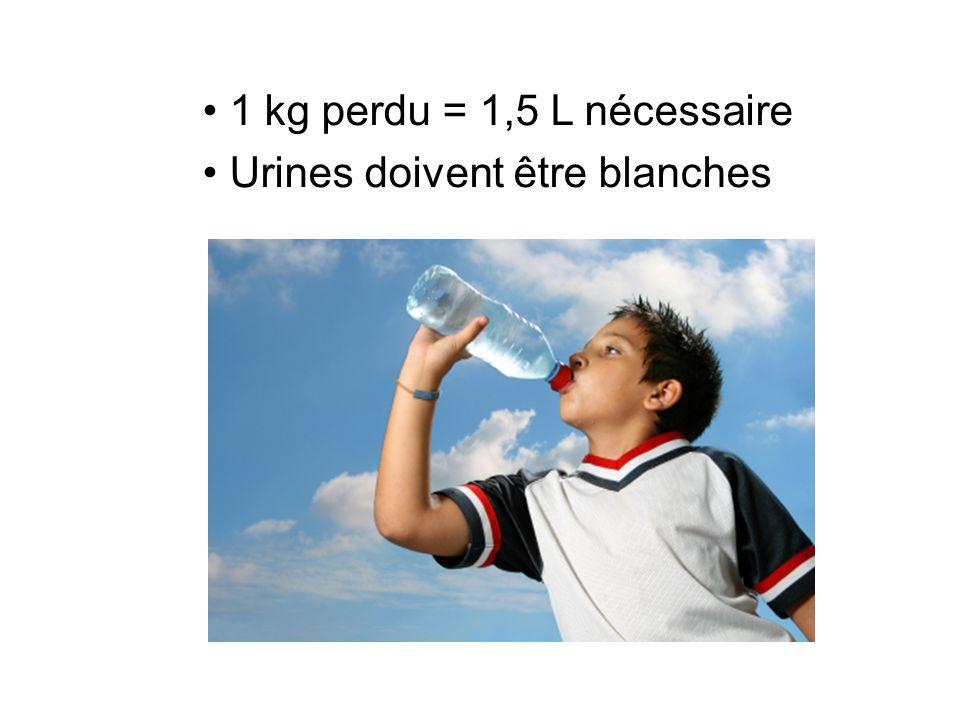1 kg perdu = 1,5 L nécessaire Urines doivent être blanches