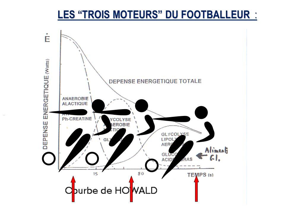 LES TROIS MOTEURS DU FOOTBALLEUR :