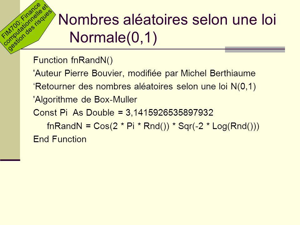 Nombres aléatoires selon une loi Normale(0,1)