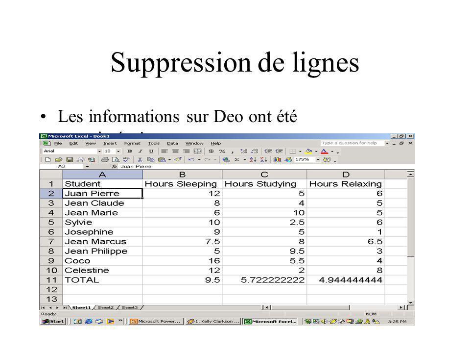 Suppression de lignes Les informations sur Deo ont été supprimées!