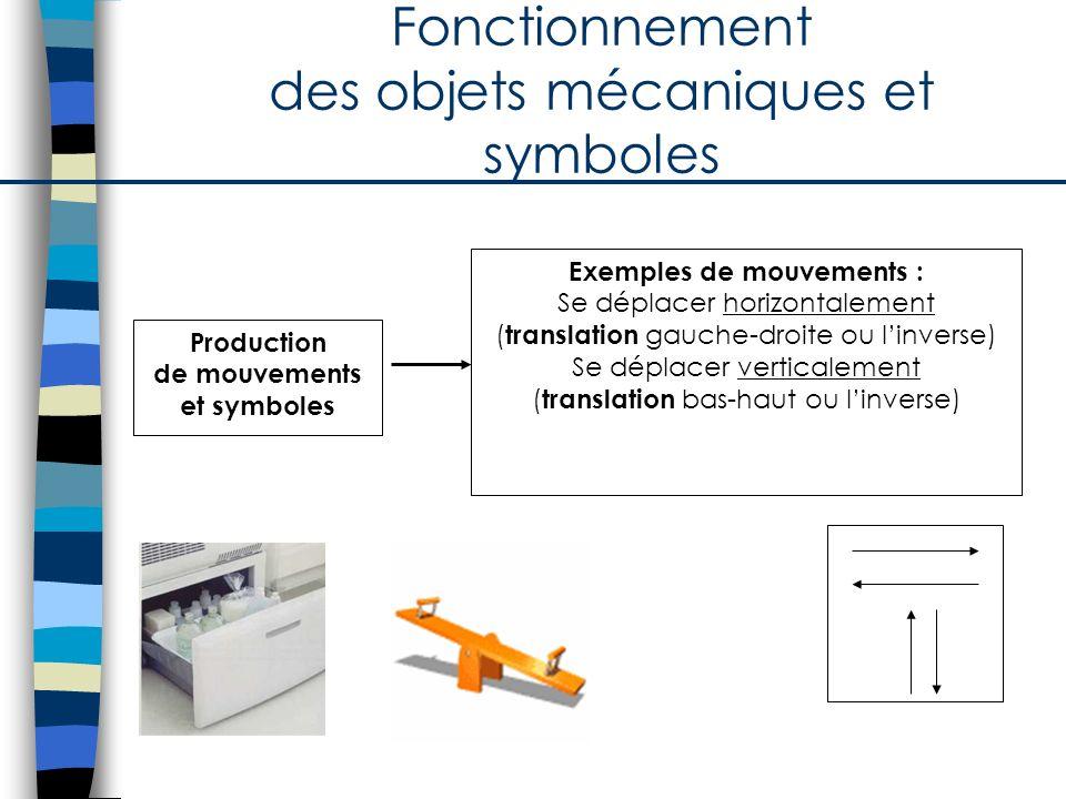 Fonctionnement des objets mécaniques et symboles
