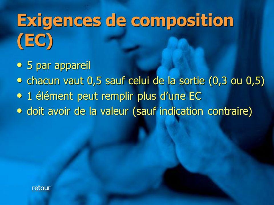 Exigences de composition (EC)