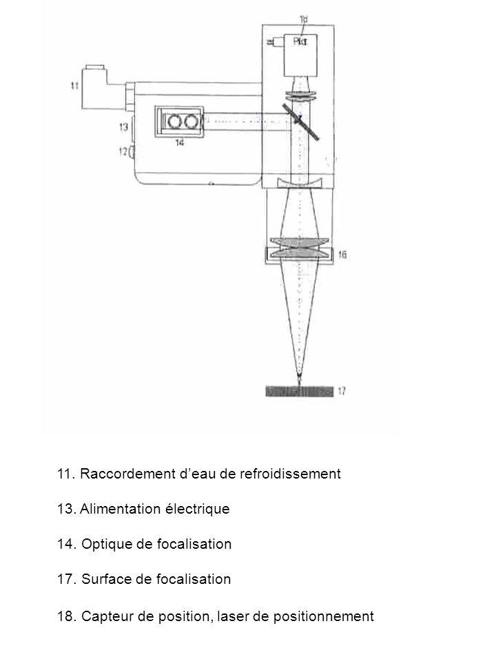 Schéma de la tête laser 11. Raccordement d'eau de refroidissement