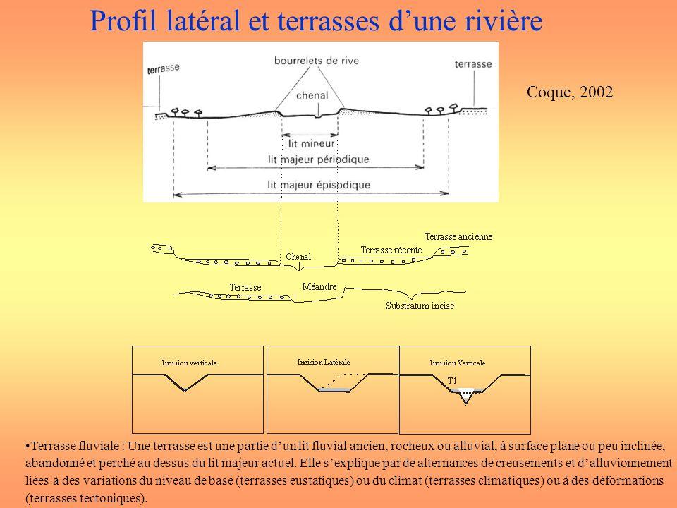 Profil latéral et terrasses d'une rivière
