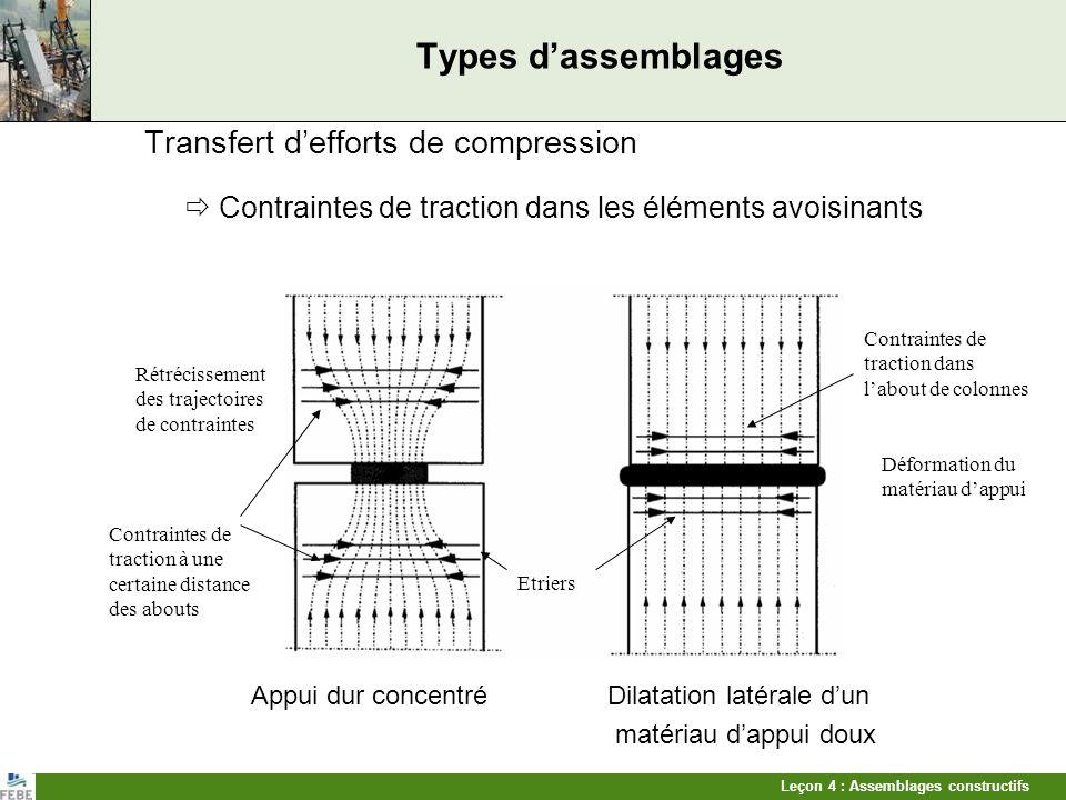 Types d'assemblages Transfert d'efforts de compression