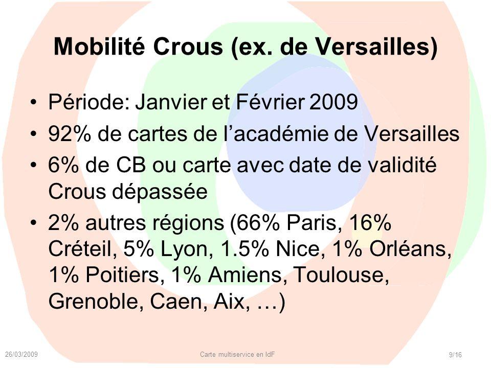 Mobilité Crous (ex. de Versailles)