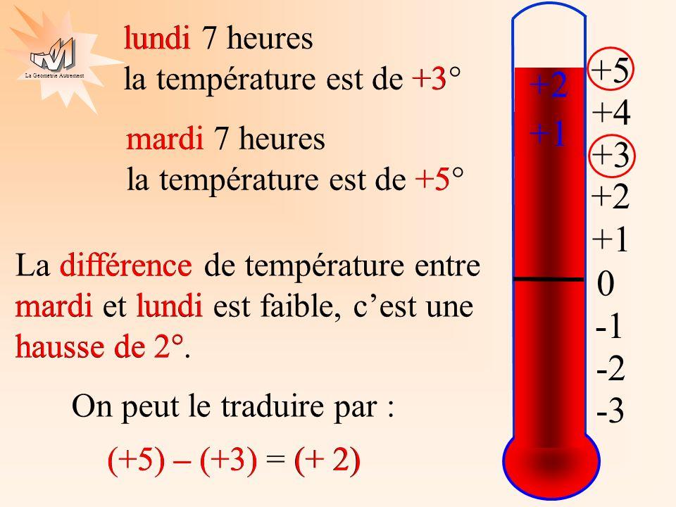 +5 +2 +4 +1 +3 +2 +1 -1 -2 -3 lundi 7 heures la température est de +3°