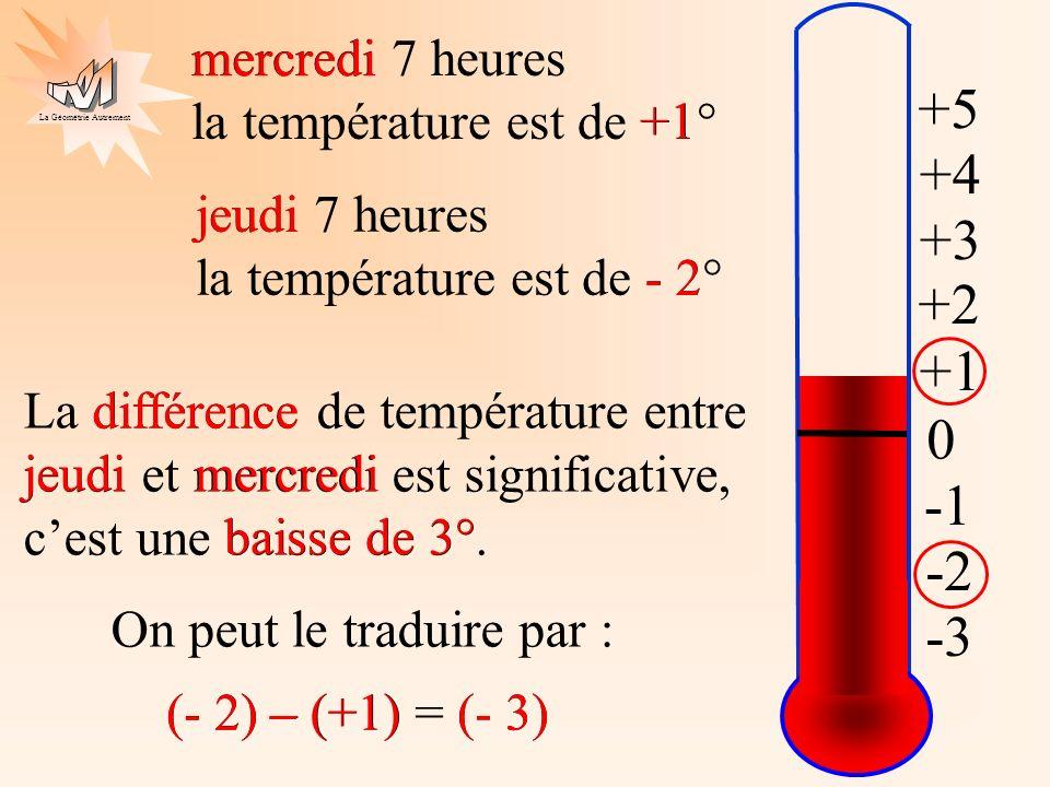 mercredi mercredi 7 heures la température est de +1° +5. +1. +4. jeudi. jeudi 7 heures la température est de - 2°