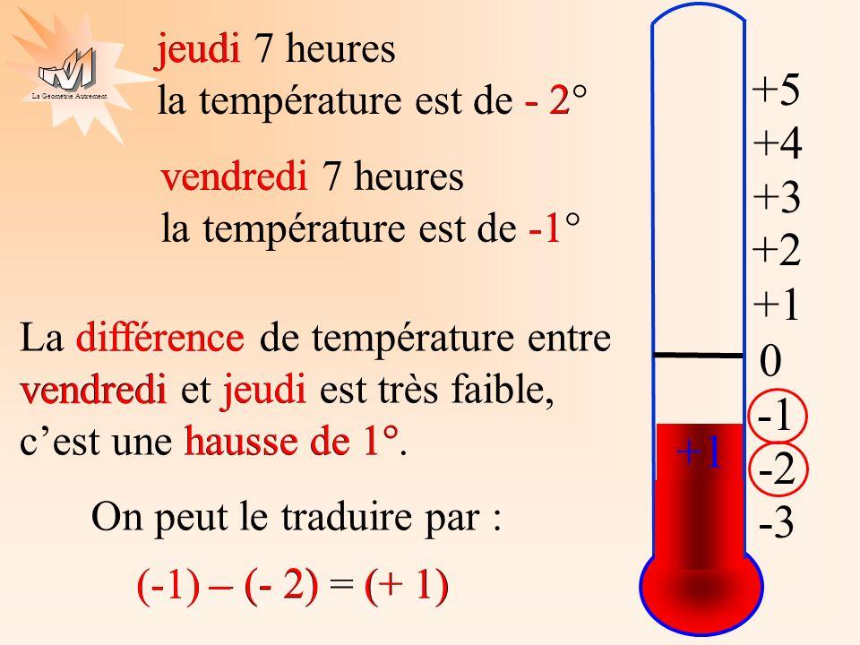 +5 +4 +3 +2 +1 -1 +1 -2 -3 jeudi 7 heures la température est de - 2°