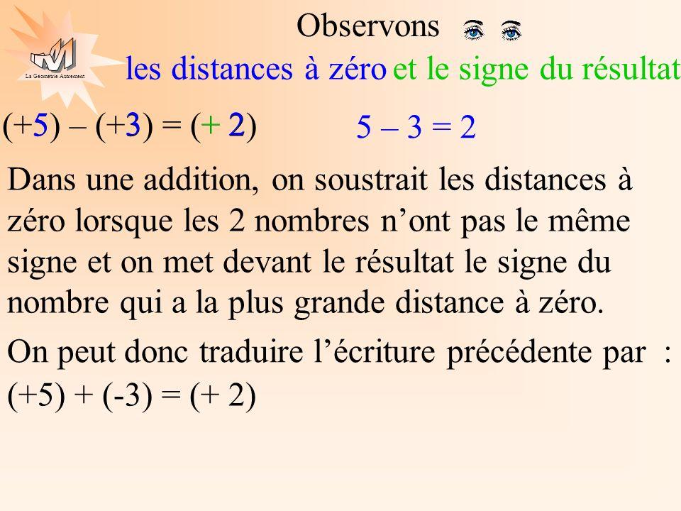 Observons les distances à zéro. et le signe du résultat. (+5) – (+3) = (+ 2) 5. 3. + 2. 5 – 3 = 2.