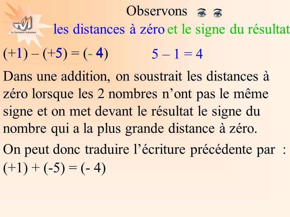 Observons les distances à zéro. et le signe du résultat. (+1) – (+5) = (- 4) 1. 5. - 4. 5 – 1 = 4.