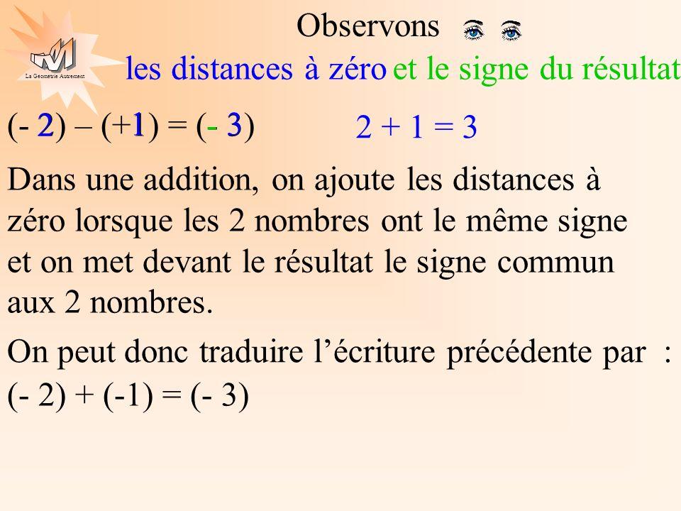 Observons les distances à zéro. et le signe du résultat. (- 2) – (+1) = (- 3) 2. 1. - 3. 2 + 1 = 3.