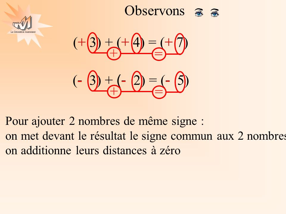 Observons (+ 3) + (+ 4) = (+ 7) + + = + + (- 3) + (- 2) = (- 5) - + =