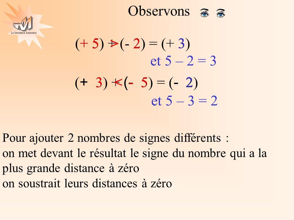 Observons (+ 5) + (- 2) = (+ 3) + 5 > 2 3 et 5 – 2 = 3
