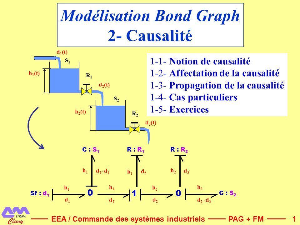 Modélisation Bond Graph