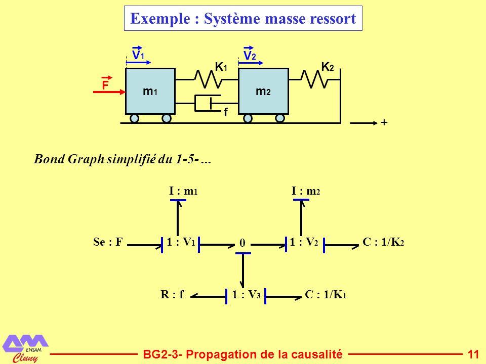 Exemple : Système masse ressort